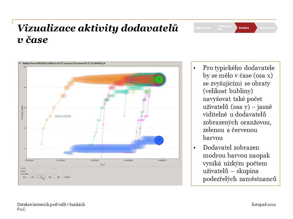 PwC Vizualizace aktivity dodavatelů v čase listopad 2012Detekce interních podvodů v bankách Příprava dat Obohacení dat AnalýzaVyšetřování Pro typického dodavatele by se mělo v čase (osa x) se zvyšujícími se obraty (velikost bubliny) navyšovat také počet uživatelů (osa y) – jasně viditelné u dodavatelů zobrazených oranžovou, zelenou a červenou barvou Dodavatel zobrazen modrou barvou naopak vyniká nízkým počtem uživatelů – skupina podezřelých zaměstnanců