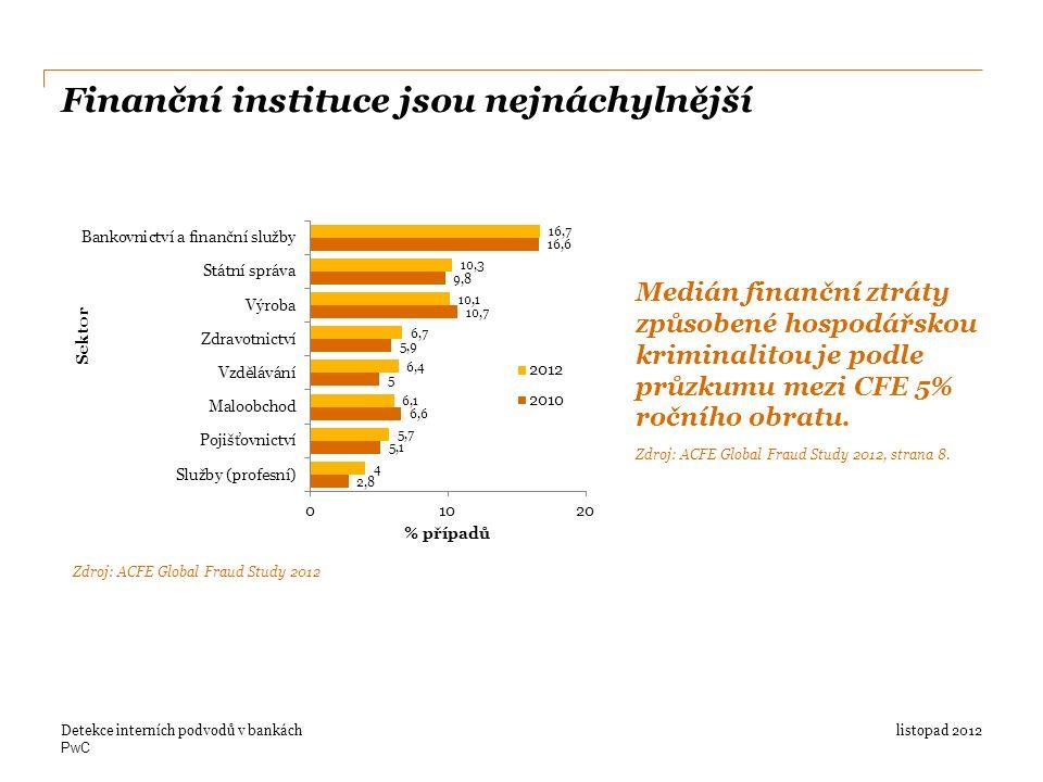 PwC Finanční instituce jsou nejnáchylnější listopad 2012Detekce interních podvodů v bankách Zdroj: ACFE Global Fraud Study 2012 Medián finanční ztráty způsobené hospodářskou kriminalitou je podle průzkumu mezi CFE 5% ročního obratu.