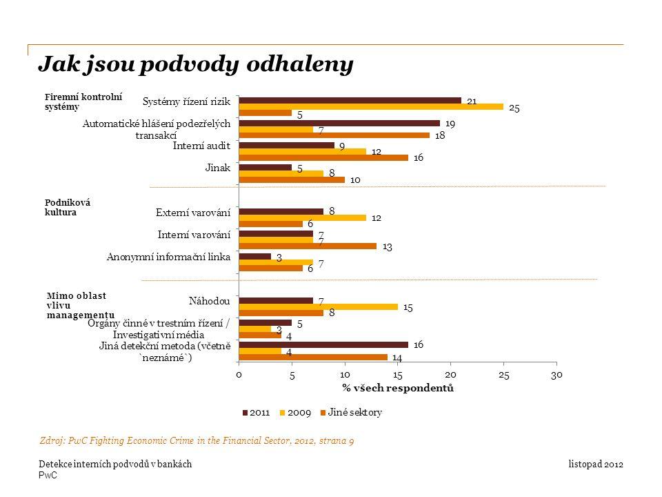PwC Jak jsou podvody odhaleny listopad 2012Detekce interních podvodů v bankách Zdroj: PwC Fighting Economic Crime in the Financial Sector, 2012, strana 9