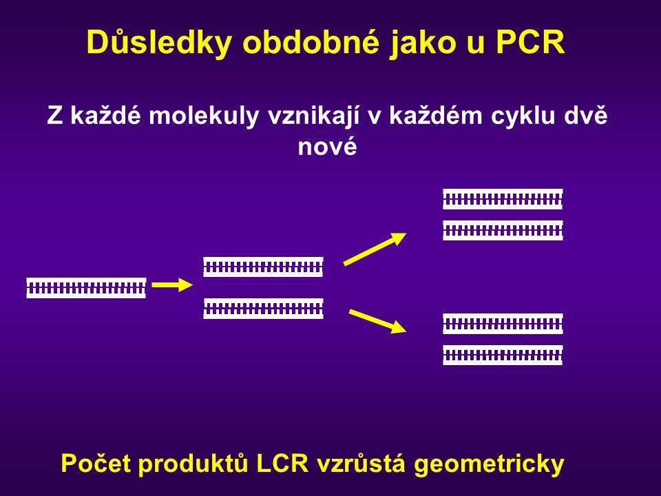 Důsledky obdobné jako u PCR Počet produktů LCR vzrůstá geometricky Z každé molekuly vznikají v každém cyklu dvě nové