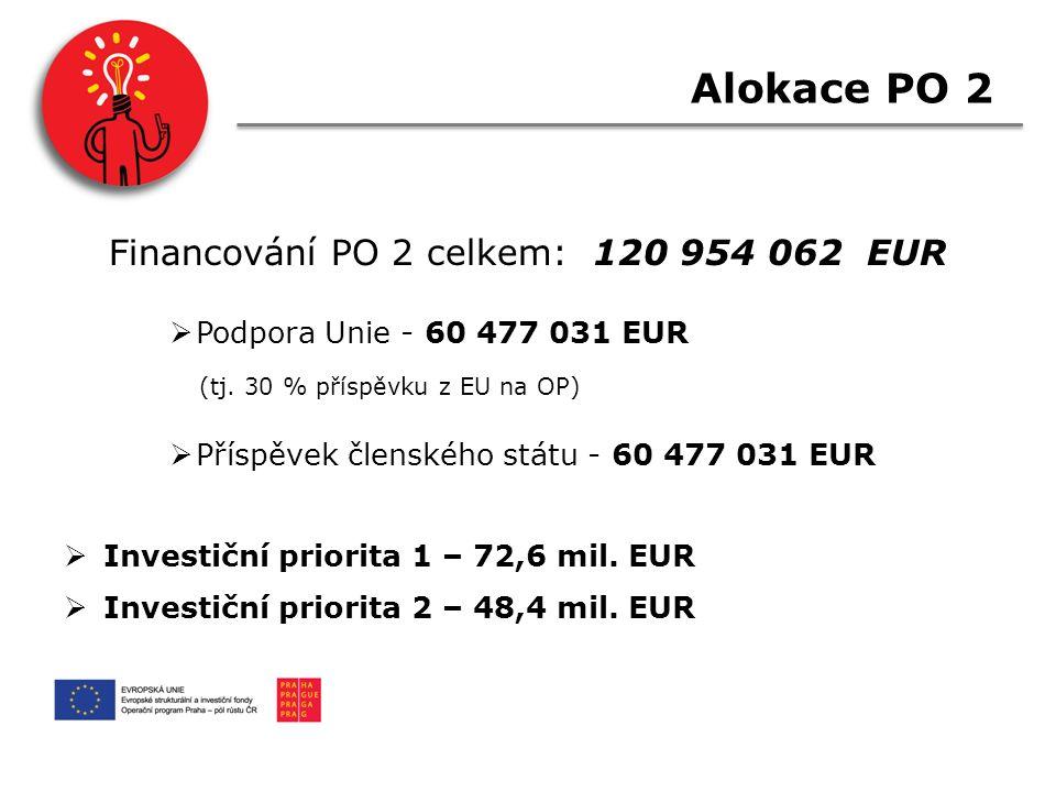 Alokace PO 2 Financování PO 2 celkem: 120 954 062 EUR  Podpora Unie - 60 477 031 EUR (tj.