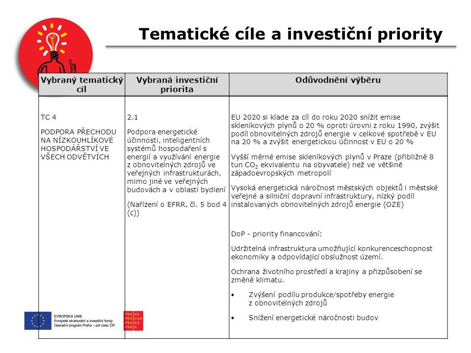 Tematické cíle a investiční priority TC 4 PODPORA PŘECHODU NA NÍZKOUHLÍKOVÉ HOSPODÁŘSTVÍ VE VŠECH ODVĚTVÍCH 2.1 Podpora energetické účinnosti, inteligentních systémů hospodaření s energií a využívání energie z obnovitelných zdrojů ve veřejných infrastrukturách, mimo jiné ve veřejných budovách a v oblasti bydlení (Nařízení o EFRR, čl.