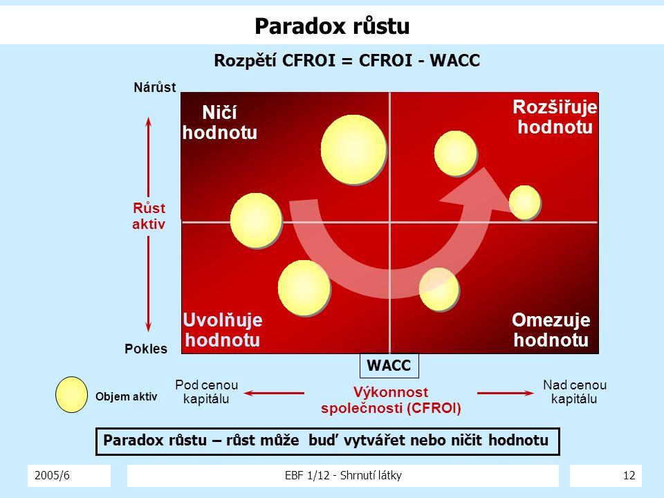 2005/6EBF 1/12 - Shrnutí látky12 Paradox růstu Pod cenou kapitálu Nárůst Omezuje hodnotu Rozšiřuje hodnotu Uvolňuje hodnotu Ničí hodnotu Objem aktiv P