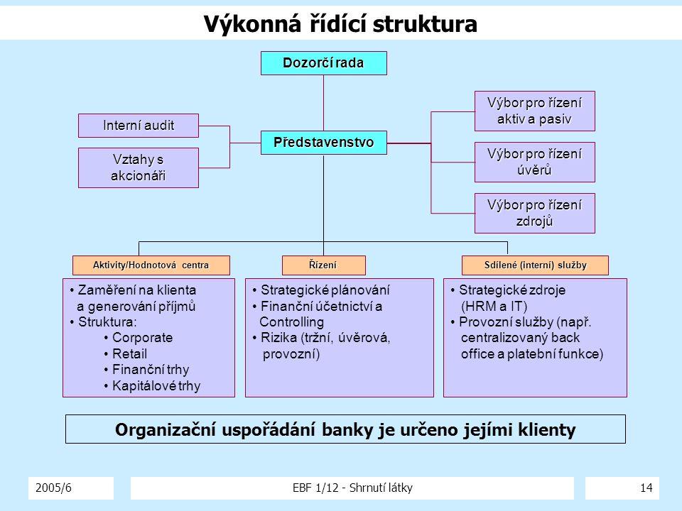 2005/6EBF 1/12 - Shrnutí látky14 Výkonná řídící struktura Interní audit Dozorčí rada Představenstvo Vztahy s akcionáři Výbor pro řízení zdrojů Výbor p