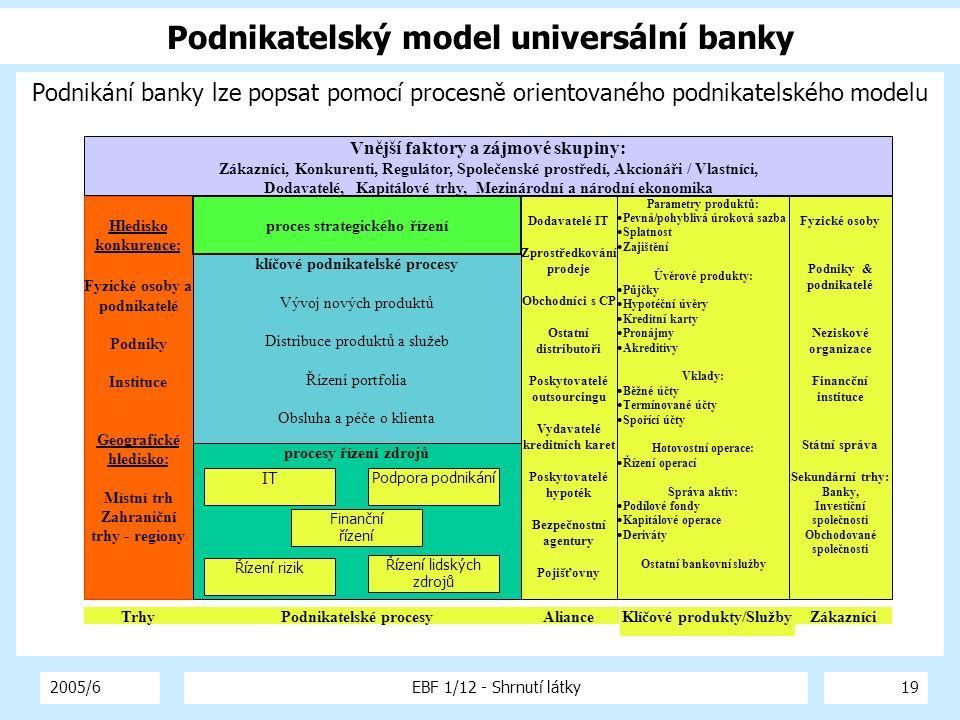 2005/6EBF 1/12 - Shrnutí látky19 Podnikatelský model universální banky Podnikání banky lze popsat pomocí procesně orientovaného podnikatelského modelu