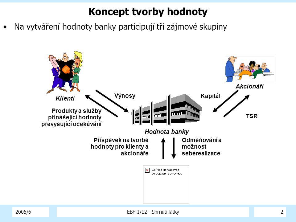 2005/6EBF 1/12 - Shrnutí látky2 Koncept tvorby hodnoty Na vytváření hodnoty banky participují tři zájmové skupiny Klienti Akcionáři Výnosy Produkty a