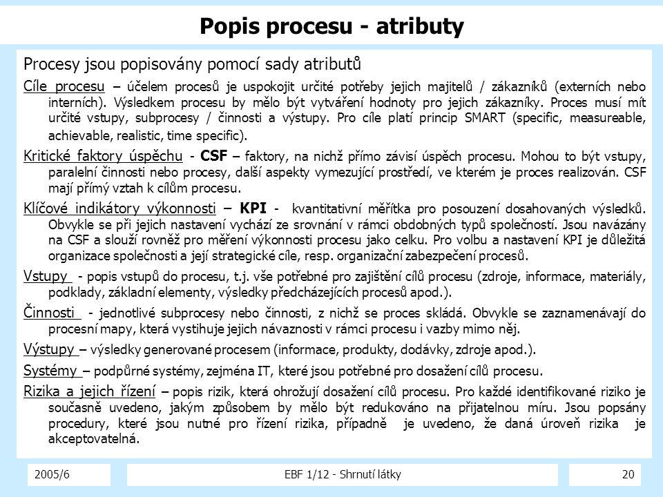 2005/6EBF 1/12 - Shrnutí látky20 Popis procesu - atributy Procesy jsou popisovány pomocí sady atributů Cíle procesu – účelem procesů je uspokojit urči