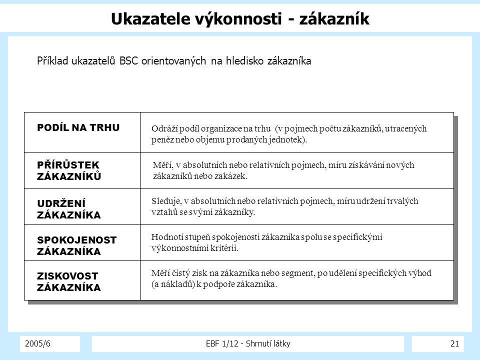 2005/6EBF 1/12 - Shrnutí látky21 Ukazatele výkonnosti - zákazník Příklad ukazatelů BSC orientovaných na hledisko zákazníka PODÍL NA TRHU Odráží podíl