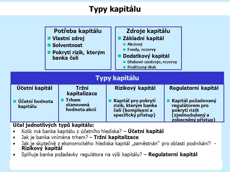 2005/6EBF 1/12 - Shrnutí látky22 Typy kapitálu Účel jednotlivých typů kapitálu: Kolik má banka kapitálu z účetního hlediska? – Účetní kapitál Jak je b