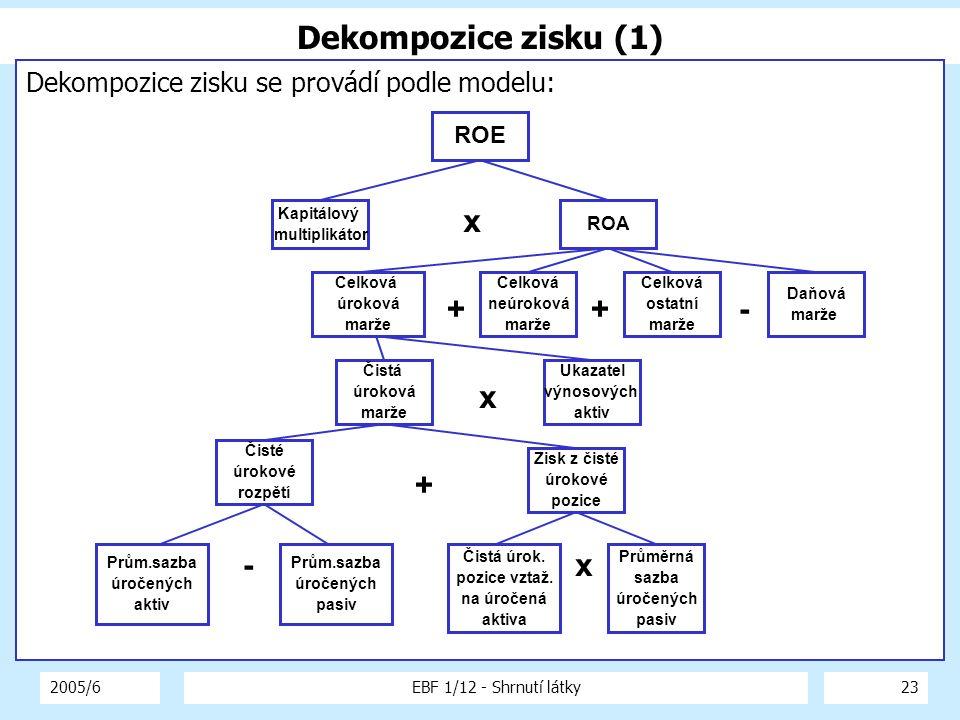 2005/6EBF 1/12 - Shrnutí látky23 Dekompozice zisku (1) Dekompozice zisku se provádí podle modelu: Kapitálový multiplikátor ROE ROA Celková úroková mar