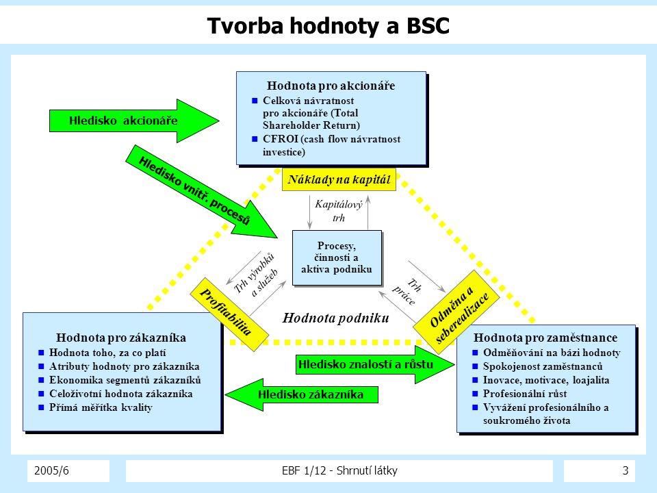 2005/6EBF 1/12 - Shrnutí látky3 Tvorba hodnoty a BSC Hodnota podniku Hodnota pro zákazníka Hodnota toho, za co platí Atributy hodnoty pro zákazníka Ek