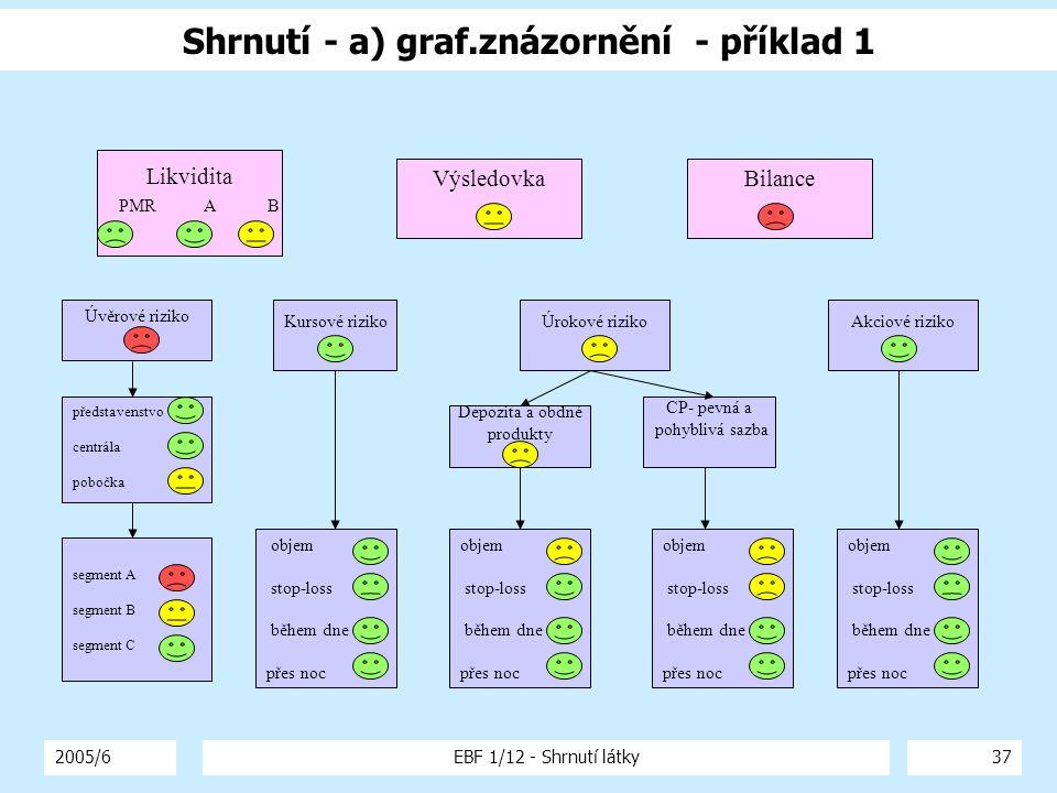 2005/6EBF 1/12 - Shrnutí látky37 Shrnutí - a) graf.znázornění - příklad 1 Likvidita PMR A B VýsledovkaBilance Úvěrové riziko segment A segment B segme