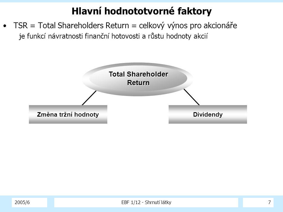 2005/6EBF 1/12 - Shrnutí látky7 Hlavní hodnototvorné faktory TSR = Total Shareholders Return = celkový výnos pro akcionáře je funkcí návratnosti finan