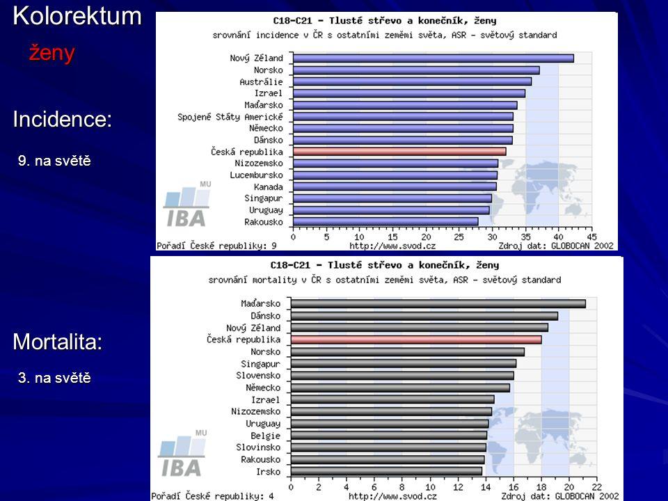 Incidence: Mortalita:Kolorektumženy 3. na světě 9. na světě