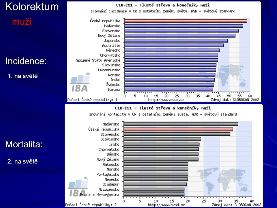 Incidence: Mortalita:Kolorektum 1. na světě 2. na světě muži