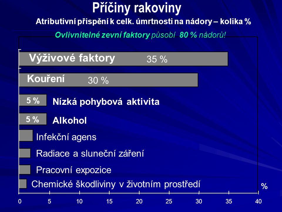 Atributivní přispění k celk. úmrtnosti na nádory – kolika % 0510152025303540 % Kouření Výživové faktory 30 % Alkohol Infekční agens Radiace a sluneční
