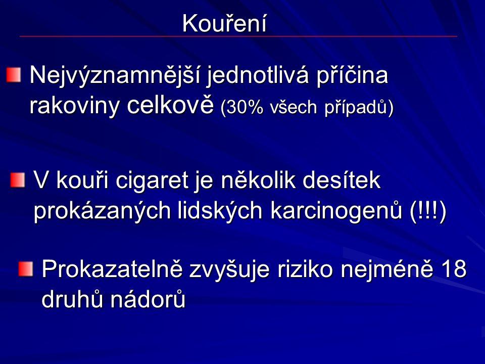 Kouření Nejvýznamnější jednotlivá příčina rakoviny celkově (30% všech případů) V kouři cigaret je několik desítek prokázaných lidských karcinogenů (!!