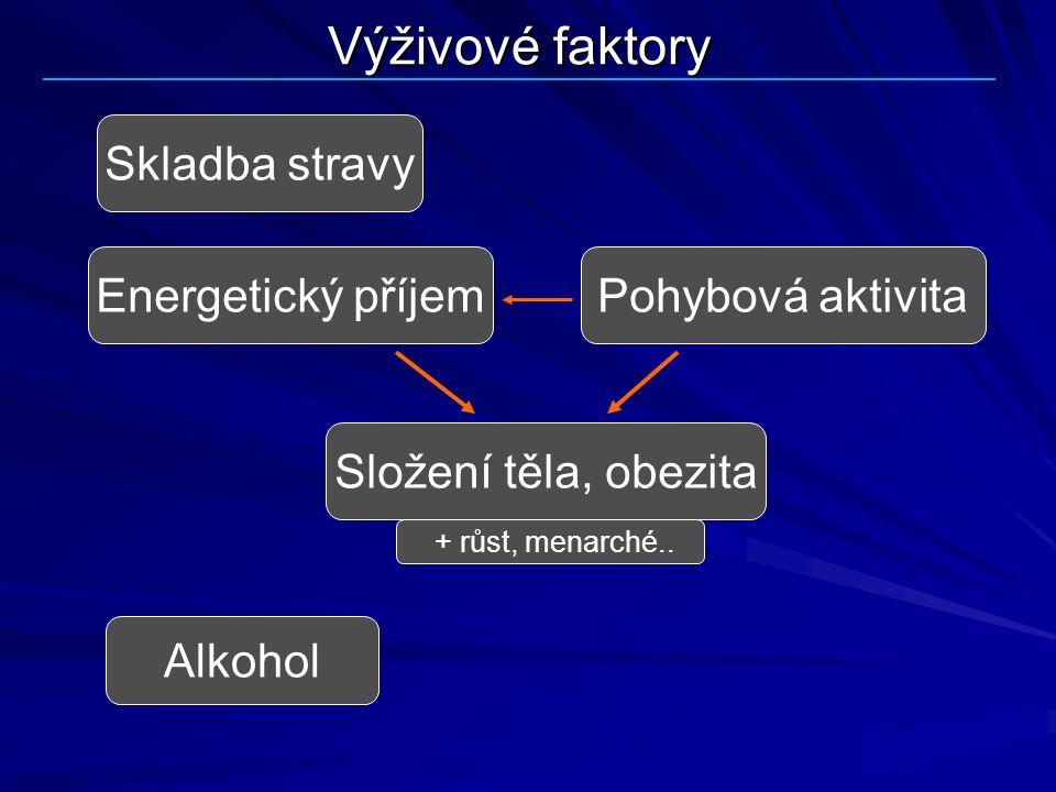 Výživové faktory Skladba stravy Složení těla, obezita Energetický příjemPohybová aktivita Alkohol + růst, menarché..