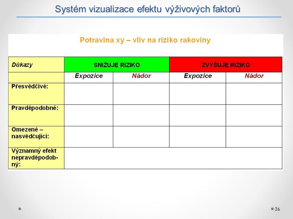 Systém vizualizace efektu výživových faktorů 36