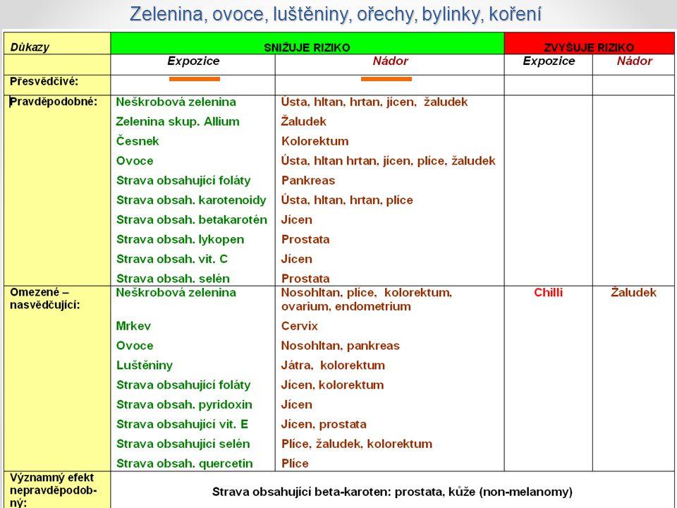 38 Zelenina, ovoce, luštěniny, ořechy, bylinky, koření