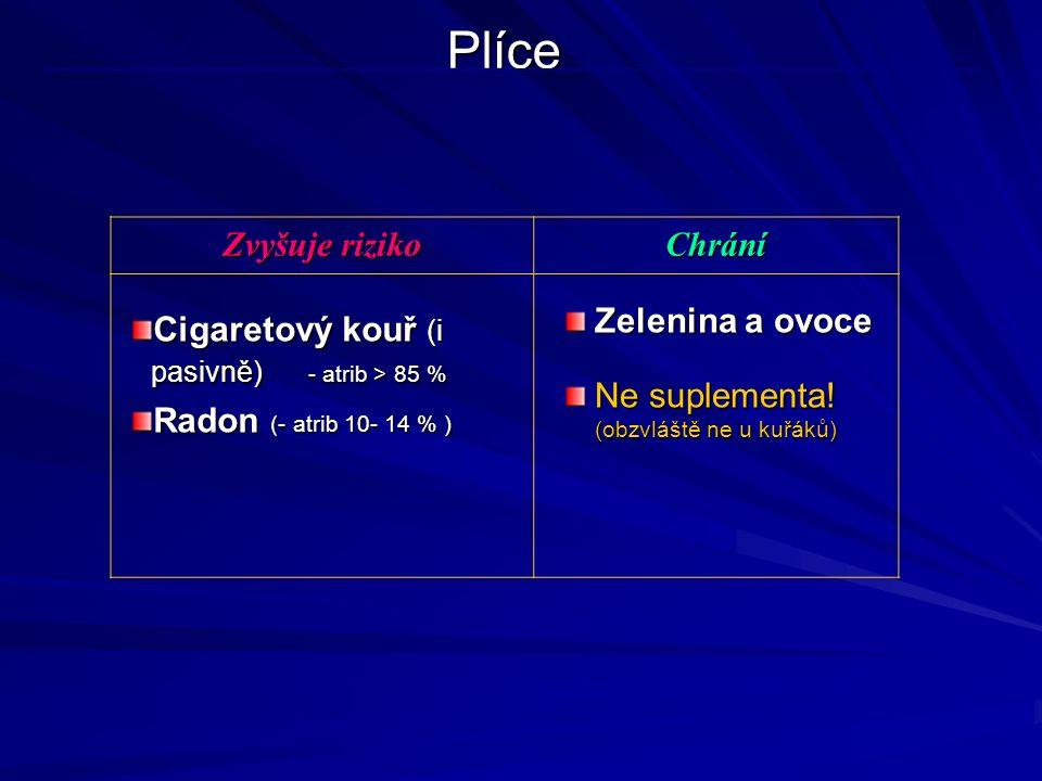 Plíce Zvyšuje riziko Chrání Cigaretový kouř (i pasivně) - atrib > 85 % Radon (- atrib 10- 14 % ) Zelenina a ovoce Ne suplementa! (obzvláště ne u kuřák