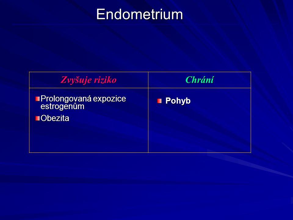 Endometrium Zvyšuje riziko Chrání Prolongovaná expozice estrogenům ObezitaPohyb
