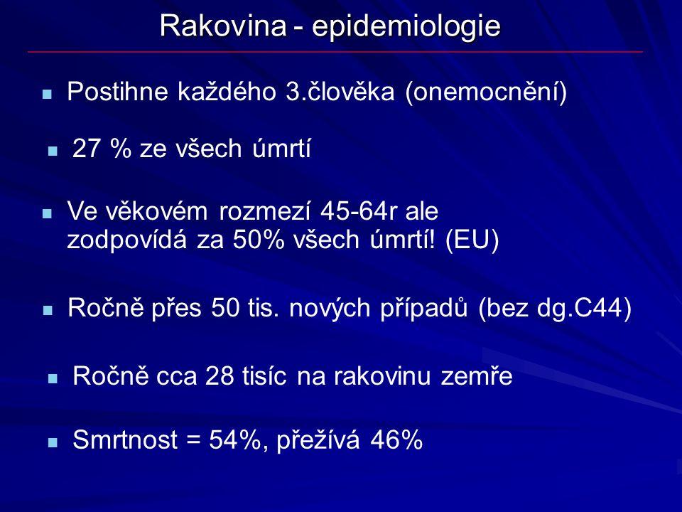 Rakovina - epidemiologie 27 % ze všech úmrtí Ročně přes 50 tis. nových případů (bez dg.C44) Postihne každého 3.člověka (onemocnění) Smrtnost = 54%, př