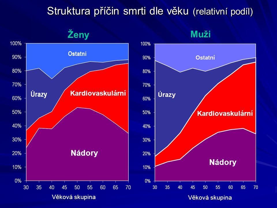 Struktura příčin smrti dle věku (relativní podíl) Kardiovaskulární Ženy Muži Kardiovaskulární Věková skupina Nádory