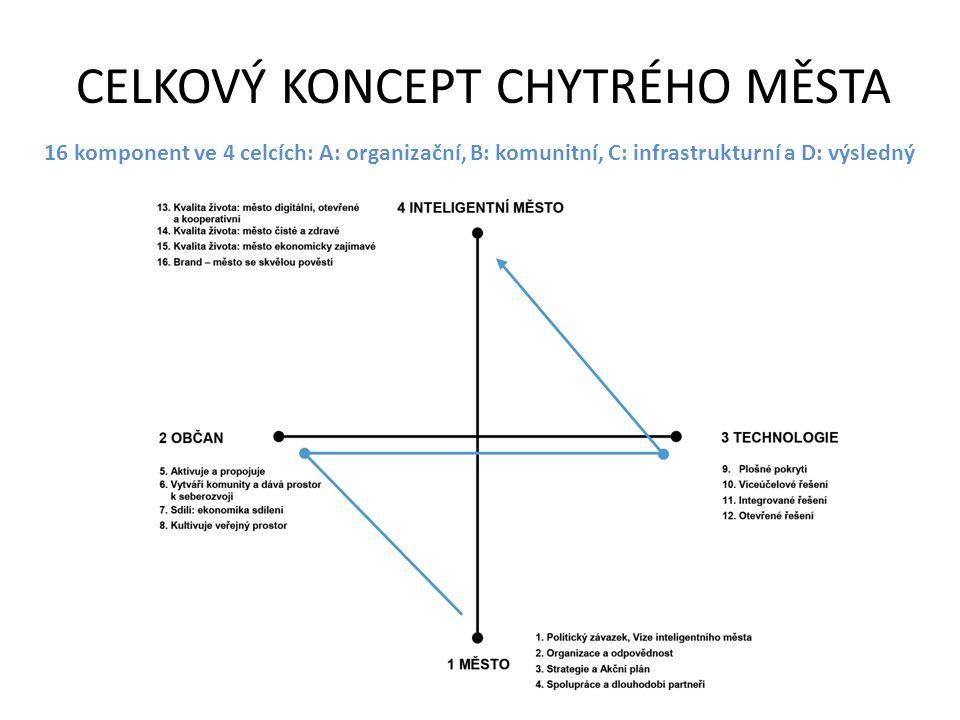 CELKOVÝ KONCEPT CHYTRÉHO MĚSTA 16 komponent ve 4 celcích: A: organizační, B: komunitní, C: infrastrukturní a D: výsledný