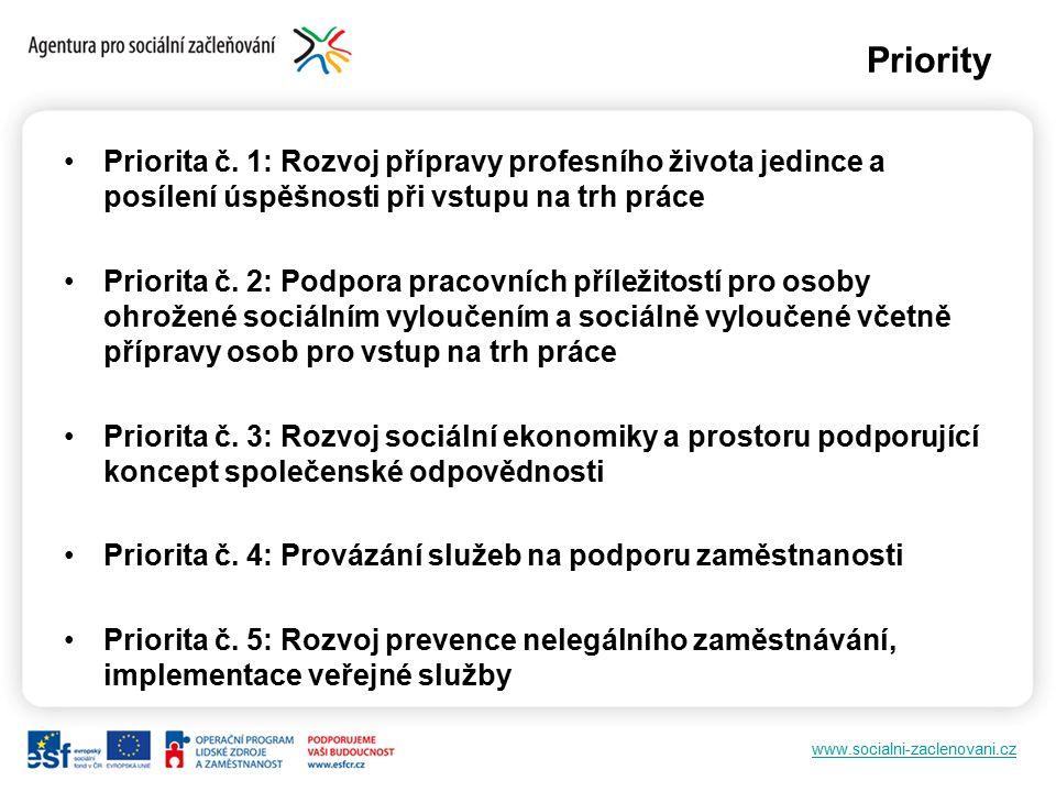 www.socialni-zaclenovani.cz Priority Priorita č. 1: Rozvoj přípravy profesního života jedince a posílení úspěšnosti při vstupu na trh práce Priorita č
