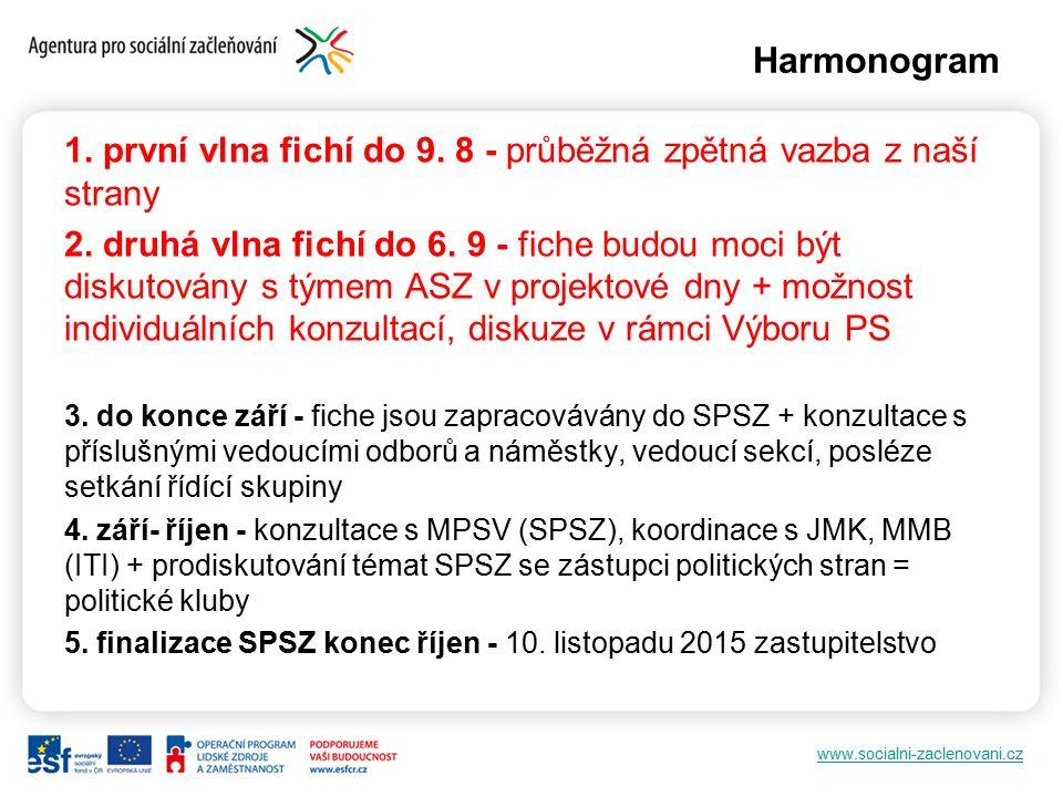 www.socialni-zaclenovani.cz Harmonogram 1. první vlna fichí do 9. 8 - průběžná zpětná vazba z naší strany 2. druhá vlna fichí do 6. 9 - fiche budou mo