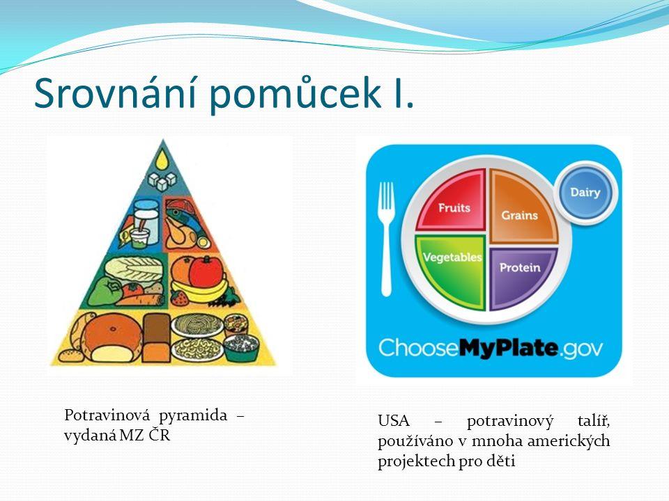 Srovnání pomůcek I. USA – potravinový talíř, používáno v mnoha amerických projektech pro děti Potravinová pyramida – vydaná MZ ČR