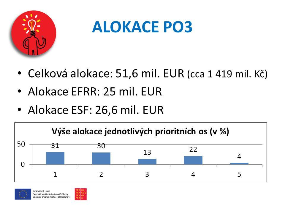ALOKACE PO3 Celková alokace: 51,6 mil.EUR (cca 1 419 mil.