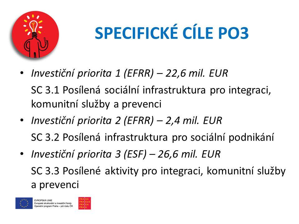 SPECIFICKÉ CÍLE PO3 Investiční priorita 1 (EFRR) – 22,6 mil.