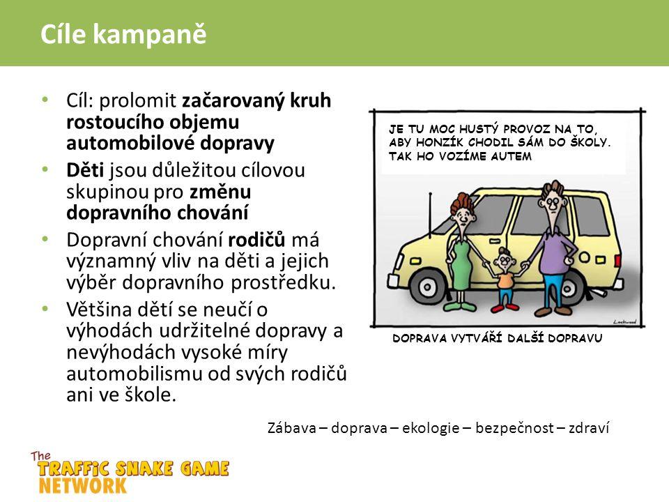 Cíle kampaně Cíl: prolomit začarovaný kruh rostoucího objemu automobilové dopravy Děti jsou důležitou cílovou skupinou pro změnu dopravního chování Dopravní chování rodičů má významný vliv na děti a jejich výběr dopravního prostředku.