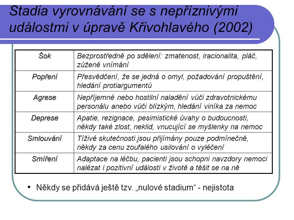 Stadia vyrovnávání se s nepříznivými událostmi v úpravě Křivohlavého (2002)ŠokBezprostředně po sdělení: zmatenost, iracionalita, pláč, zúžené vnímání