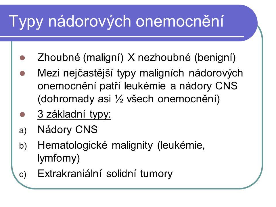 Typy nádorových onemocnění Zhoubné (maligní) X nezhoubné (benigní) Mezi nejčastější typy maligních nádorových onemocnění patří leukémie a nádory CNS (