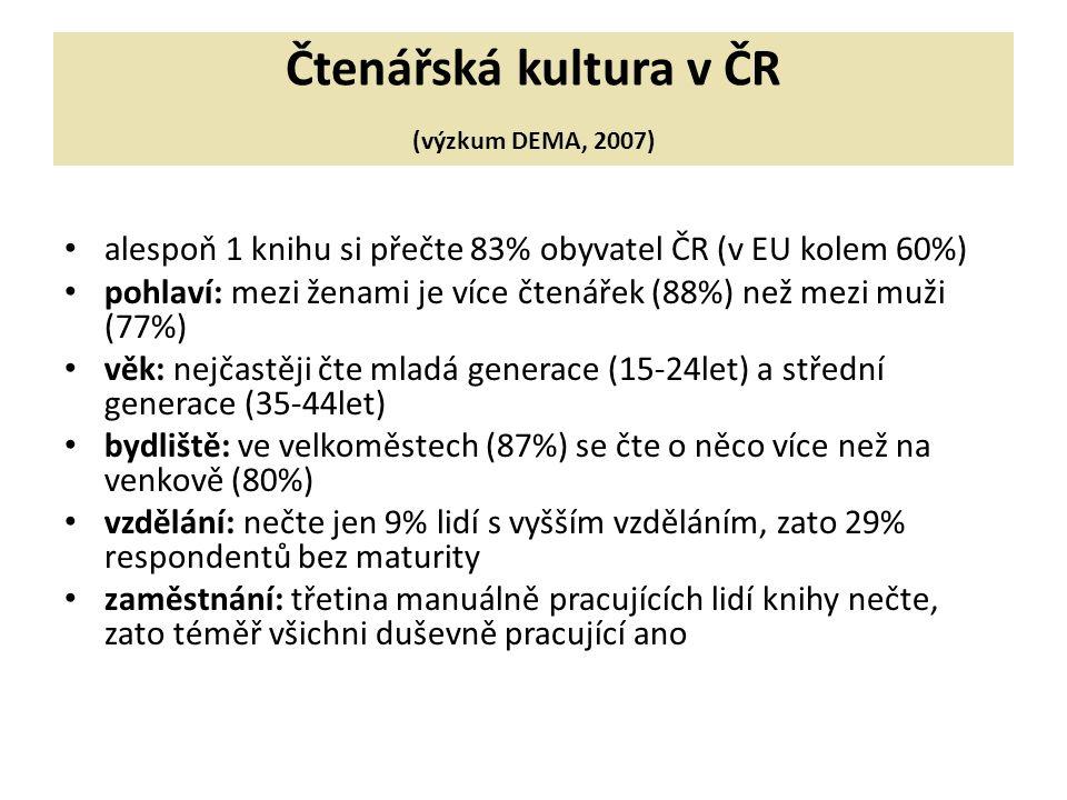 Čtenářská kultura v ČR (výzkum DEMA, 2007) alespoň 1 knihu si přečte 83% obyvatel ČR (v EU kolem 60%) pohlaví: mezi ženami je více čtenářek (88%) než mezi muži (77%) věk: nejčastěji čte mladá generace (15-24let) a střední generace (35-44let) bydliště: ve velkoměstech (87%) se čte o něco více než na venkově (80%) vzdělání: nečte jen 9% lidí s vyšším vzděláním, zato 29% respondentů bez maturity zaměstnání: třetina manuálně pracujících lidí knihy nečte, zato téměř všichni duševně pracující ano