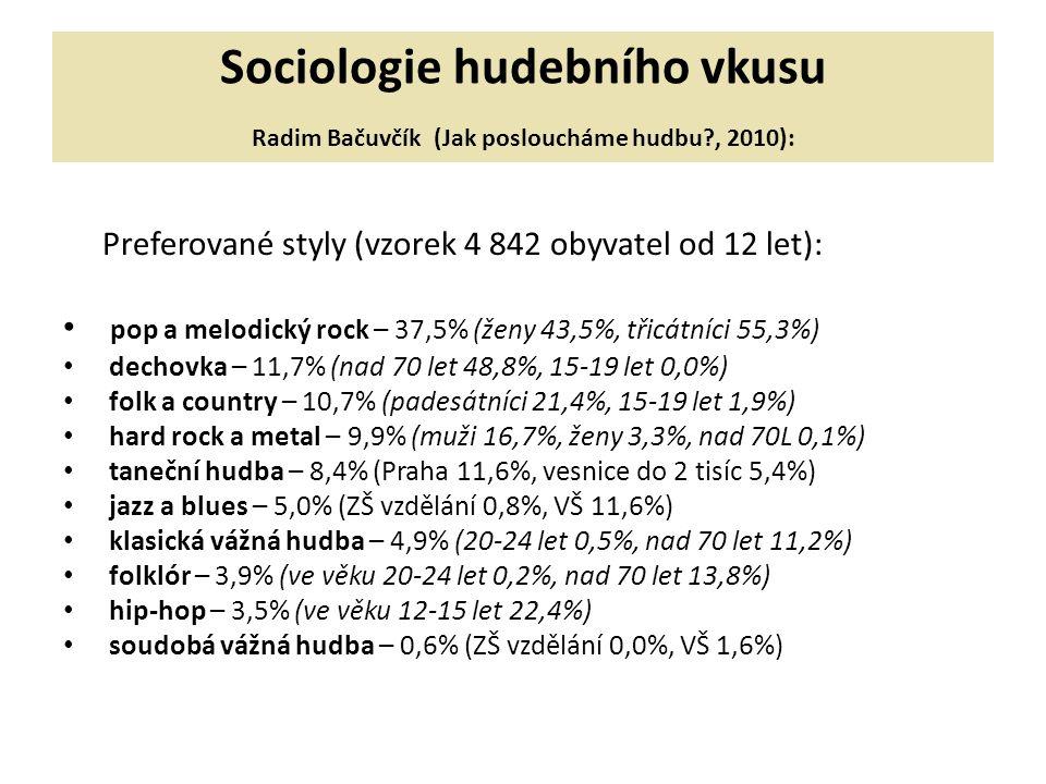 Sociologie hudebního vkusu Radim Bačuvčík (Jak posloucháme hudbu?, 2010): Preferované styly (vzorek 4 842 obyvatel od 12 let): pop a melodický rock – 37,5% (ženy 43,5%, třicátníci 55,3%) dechovka – 11,7% (nad 70 let 48,8%, 15-19 let 0,0%) folk a country – 10,7% (padesátníci 21,4%, 15-19 let 1,9%) hard rock a metal – 9,9% (muži 16,7%, ženy 3,3%, nad 70L 0,1%) taneční hudba – 8,4% (Praha 11,6%, vesnice do 2 tisíc 5,4%) jazz a blues – 5,0% (ZŠ vzdělání 0,8%, VŠ 11,6%) klasická vážná hudba – 4,9% (20-24 let 0,5%, nad 70 let 11,2%) folklór – 3,9% (ve věku 20-24 let 0,2%, nad 70 let 13,8%) hip-hop – 3,5% (ve věku 12-15 let 22,4%) soudobá vážná hudba – 0,6% (ZŠ vzdělání 0,0%, VŠ 1,6%)