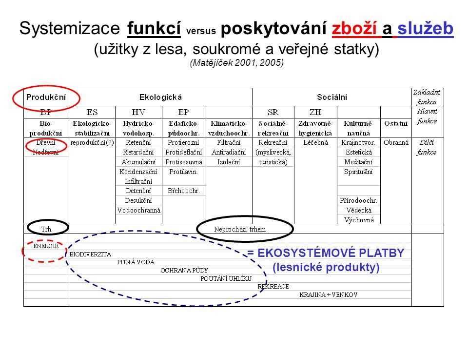 Systemizace funkcí versus poskytování zboží a služeb (užitky z lesa, soukromé a veřejné statky) (Matějíček 2001, 2005) = EKOSYSTÉMOVÉ PLATBY (lesnické produkty)