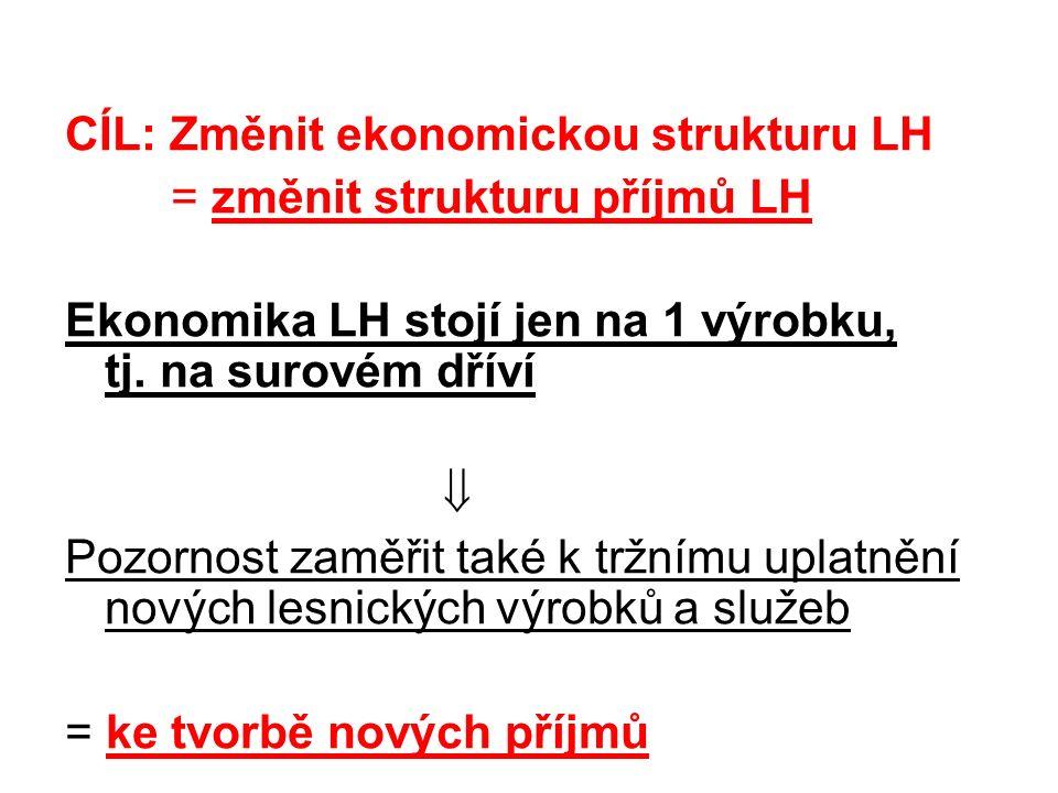 CÍL: Změnit ekonomickou strukturu LH = změnit strukturu příjmů LH Ekonomika LH stojí jen na 1 výrobku, tj.