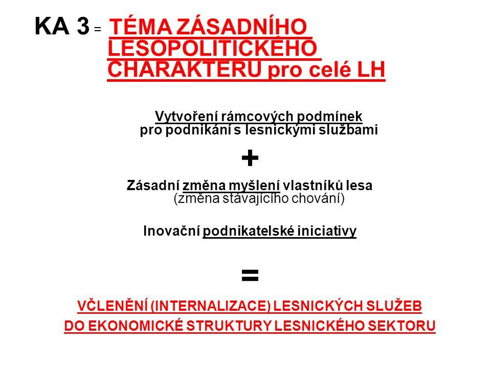 KA 3 = TÉMA ZÁSADNÍHO LESOPOLITICKÉHO CHARAKTERU pro celé LH Vytvoření rámcových podmínek pro podnikání s lesnickými službami + Zásadní změna myšlení vlastníků lesa (změna stávajícího chování) Inovační podnikatelské iniciativy = VČLENĚNÍ (INTERNALIZACE) LESNICKÝCH SLUŽEB DO EKONOMICKÉ STRUKTURY LESNICKÉHO SEKTORU