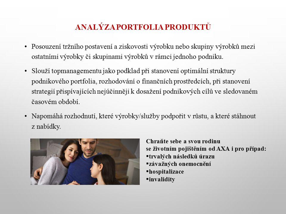 ANALÝZA PORTFOLIA PRODUKTŮ Posouzení tržního postavení a ziskovosti výrobku nebo skupiny výrobků mezi ostatními výrobky či skupinami výrobků v rámci jednoho podniku.
