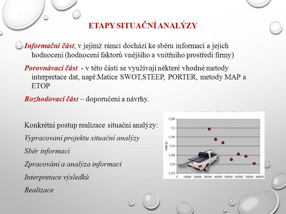 ETAPY SITUAČNÍ ANALÝZY Informační část, v jejímž rámci dochází ke sběru informací a jejich hodnocení (hodnocení faktorů vnějšího a vnitřního prostředí firmy) Porovnávací část - v této části se využívají některé vhodné metody interpretace dat, např.Matice SWOT,STEEP, PORTER, metody MAP a ETOP Rozhodovací část – doporučení a návrhy.