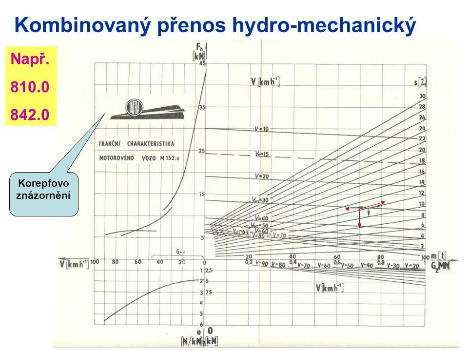 Kombinovaný přenos hydro-mechanický Např. 810.0 842.0 Korepfovo znázornění