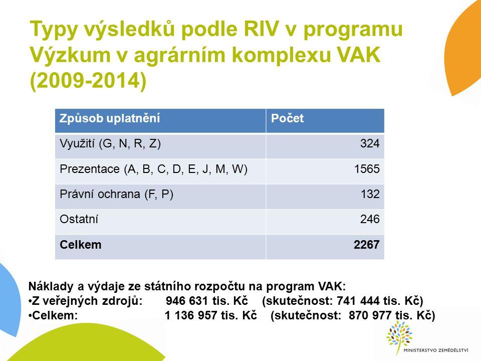Typy výsledků podle RIV v programu Výzkum v agrárním komplexu VAK (2009-2014) Způsob uplatněníPočet Využití (G, N, R, Z)324 Prezentace (A, B, C, D, E, J, M, W)1565 Právní ochrana (F, P)132 Ostatní246 Celkem2267 Náklady a výdaje ze státního rozpočtu na program VAK: Z veřejných zdrojů: 946 631 tis.
