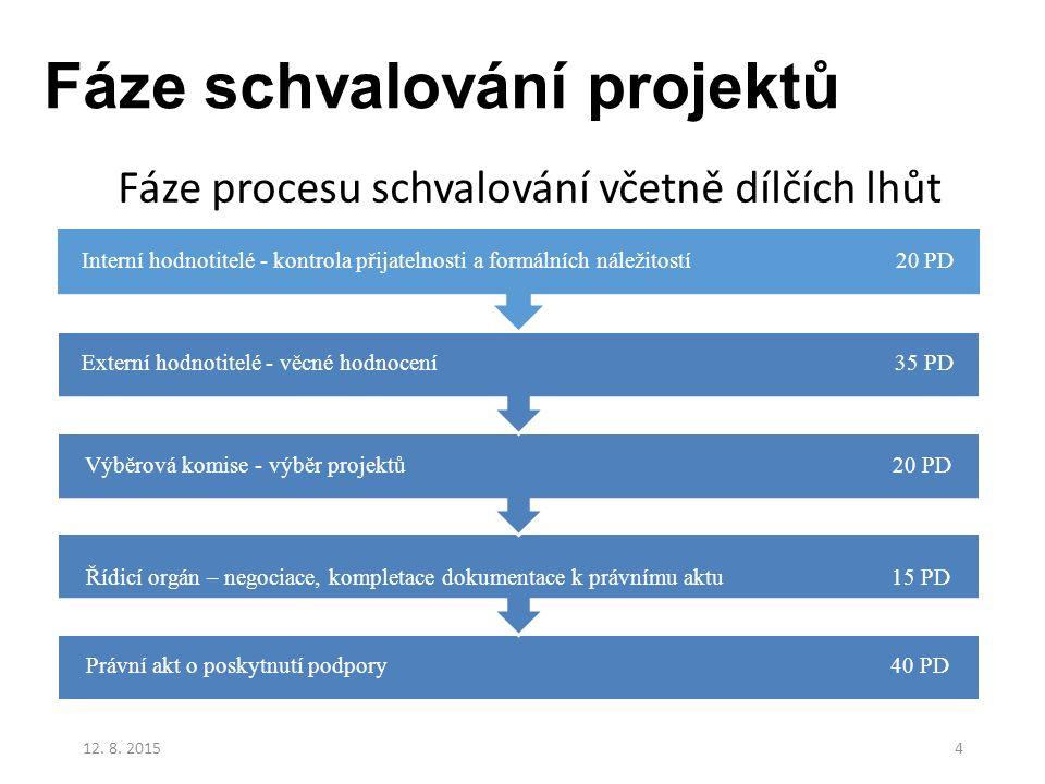 Fáze schvalování projektů Právní akt o poskytnutí podpory 40 PD Řídicí orgán – negociace, kompletace dokumentace k právnímu aktu 15 PD Výběrová komise
