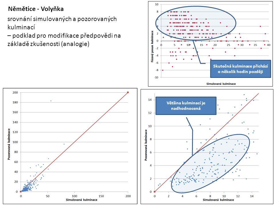 Němětice - Volyňka srovnání simulovaných a pozorovaných kulminací – podklad pro modifikace předpovědi na základě zkušenosti (analogie) Skutečná kulminace přichází o několik hodin později Většina kulminací je nadhodnocená