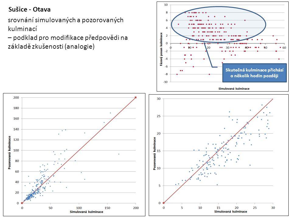 Sušice - Otava srovnání simulovaných a pozorovaných kulminací – podklad pro modifikace předpovědi na základě zkušenosti (analogie) Skutečná kulminace přichází o několik hodin později