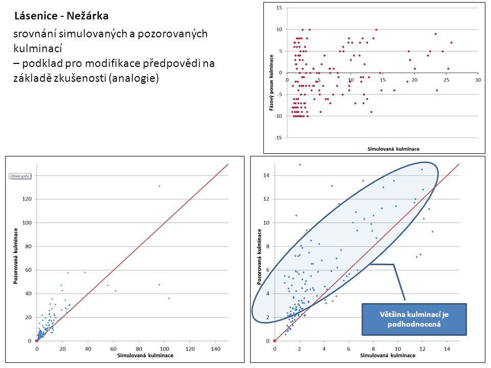 Lásenice - Nežárka srovnání simulovaných a pozorovaných kulminací – podklad pro modifikace předpovědi na základě zkušenosti (analogie) Většina kulminací je podhodnocená